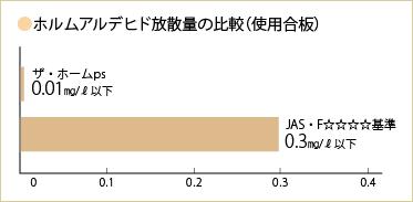 ホルムアルデヒド放散量の比較